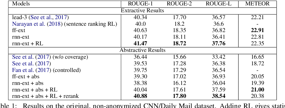 Figure 2 for Fast Abstractive Summarization with Reinforce-Selected Sentence Rewriting