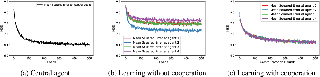 Figure 1 for Decentralized Bayesian Learning over Graphs