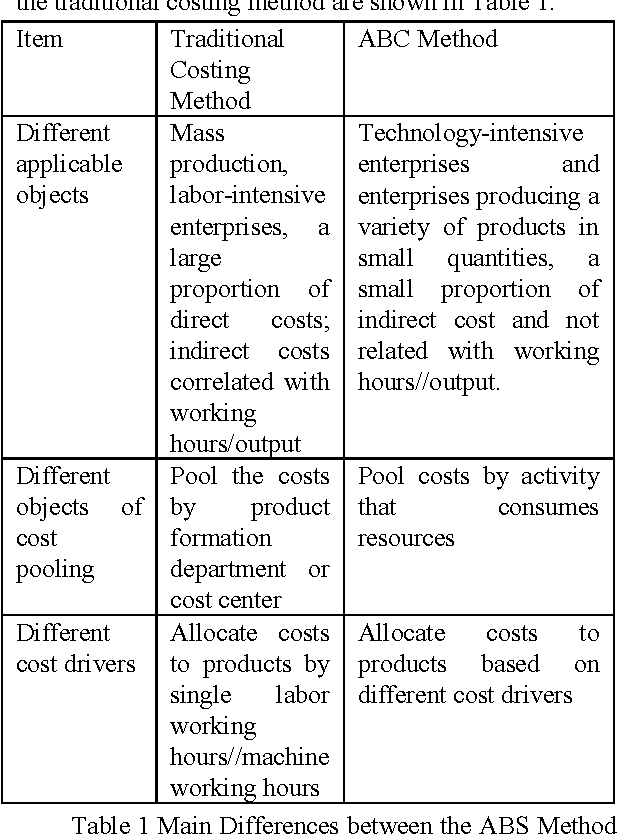 Table 1 Main Differences Between The ABS Method And Traditional Costing