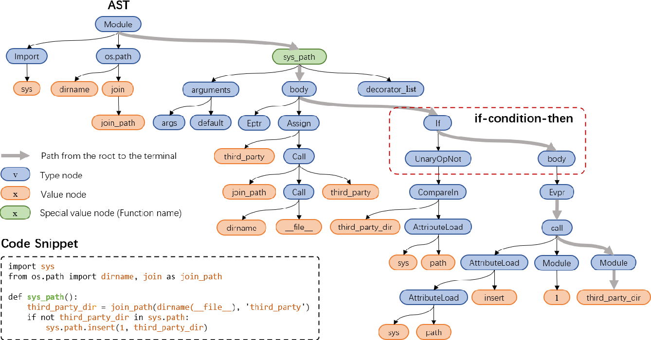 Figure 1 for TreeBERT: A Tree-Based Pre-Trained Model for Programming Language