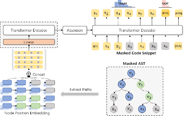 Figure 3 for TreeBERT: A Tree-Based Pre-Trained Model for Programming Language