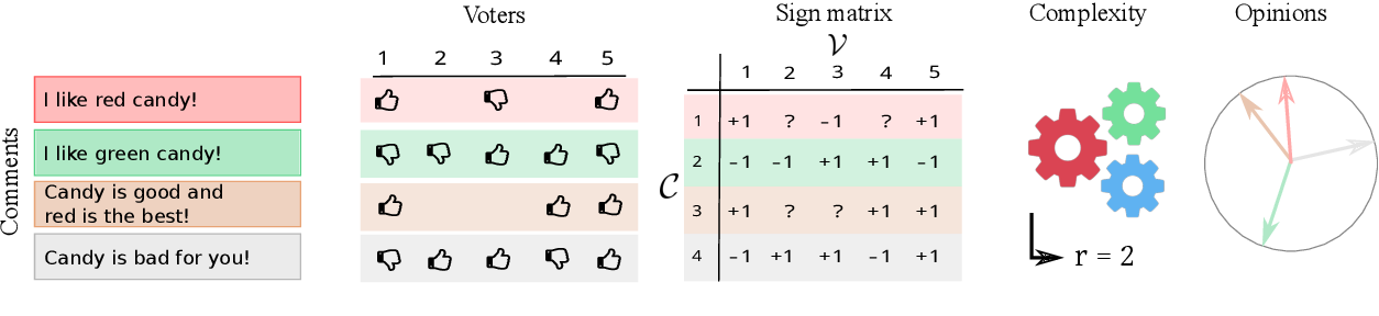 Figure 1 for On the Complexity of Opinions and Online Discussions