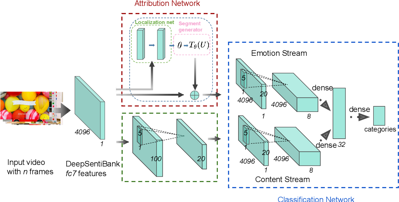 Figure 1 for A Multi-task Neural Approach for Emotion Attribution, Classification and Summarization