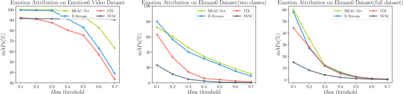 Figure 2 for A Multi-task Neural Approach for Emotion Attribution, Classification and Summarization