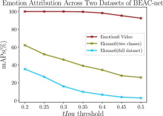 Figure 3 for A Multi-task Neural Approach for Emotion Attribution, Classification and Summarization