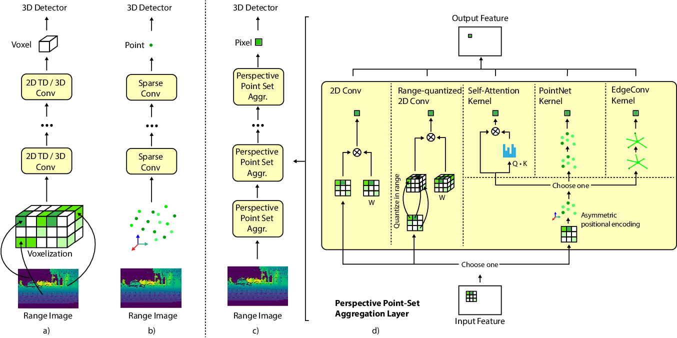 Figure 1 for To the Point: Efficient 3D Object Detection in the Range Image with Graph Convolution Kernels