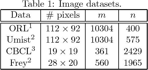 Figure 2 for Coordinate Descent Methods for Symmetric Nonnegative Matrix Factorization