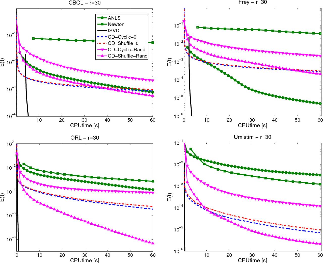 Figure 4 for Coordinate Descent Methods for Symmetric Nonnegative Matrix Factorization