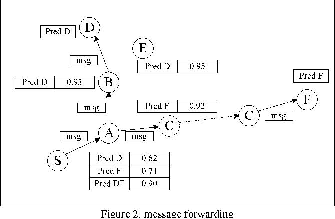 content encounter probability based message forwarding in Logic Diagram Symbols content encounter probability based message forwarding in opportunistic networks semantic scholar
