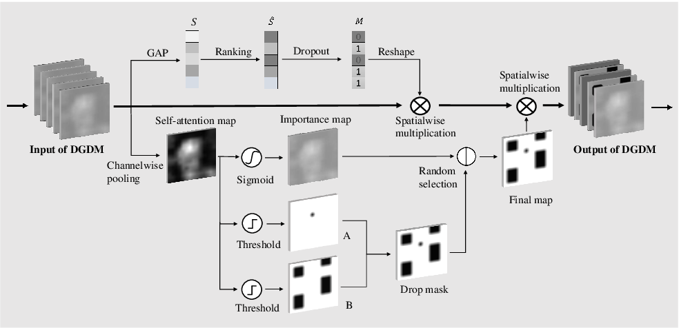 Figure 3 for Dual-attention Guided Dropblock Module for Weakly Supervised Object Localization