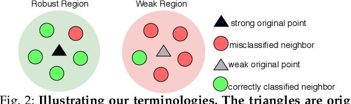 Figure 3 for Understanding Spatial Robustness of Deep Neural Networks