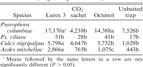 Evaluation of lurex 3, octenol, and CO2 sachet as baits in