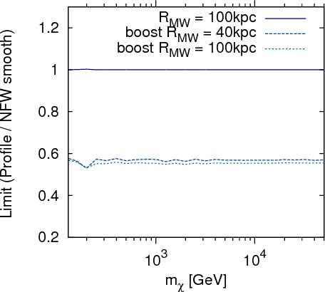 FIG. 12. The ratio between the limit obtained with our default and modified halo models are shown. The scaling due to a boost factor and the adopted size of the Galactic dark matter halo RMW are given separately.