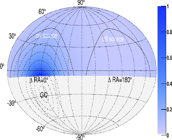 FIG. 5. The relative expected neutrino flux from dark matter self-annihilation in the northern celestial hemisphere of the Milky Way Galaxy halo is shown. The largest flux is expected at a right ascension (RA) closest to the Galactic Center (∆RA = 0). Dashed lines indicate circles around the Galactic Center with a half-opening angle, ψ, that increases in 10◦ steps. The solid lines show the definition of on– and off–source regions in the northern hemisphere. The on–source region is centered around ∆RA = 0, while the off–source region is shifted by 180◦ in RA.