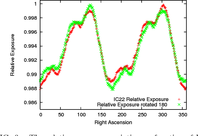 FIG. 6. The relative exposure variation as function of RA and rotated by 180◦ is shown. The absolute variation defines the signal acceptance uncertainty due to exposure, while the difference between the normal and rotated exposure defines the corresponding systematic uncertainty on the background estimate.