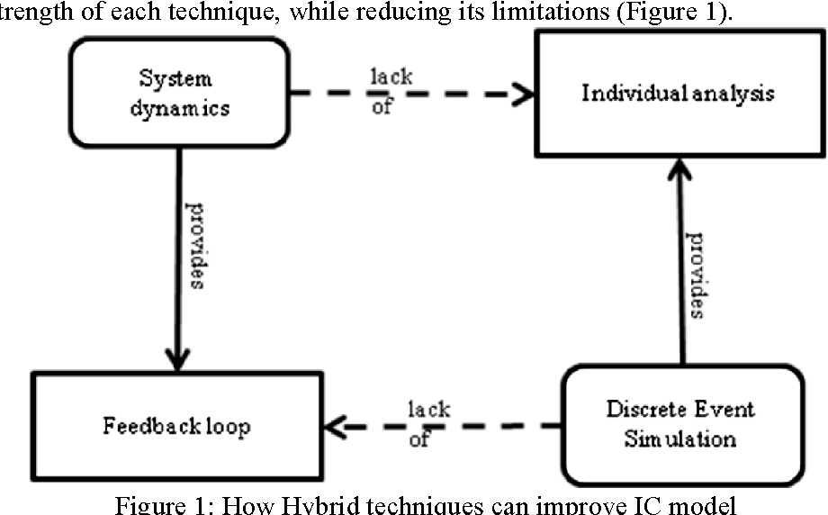 Hybrid Simulation For Modelling Large Systems An Example Of