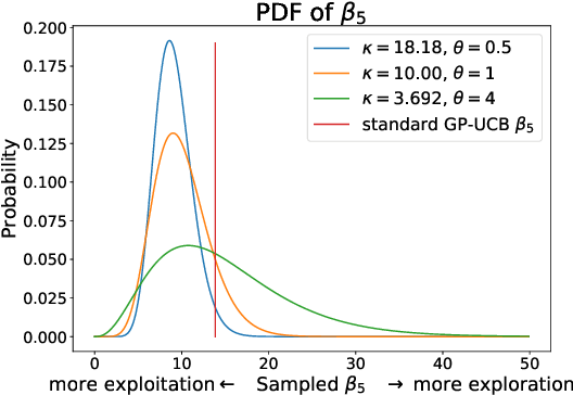 Figure 1 for Randomised Gaussian Process Upper Confidence Bound for Bayesian Optimisation
