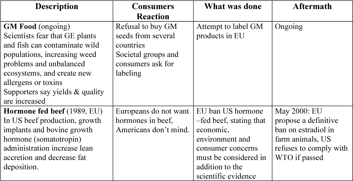 Consumer reactions to food safety crises  - Semantic Scholar