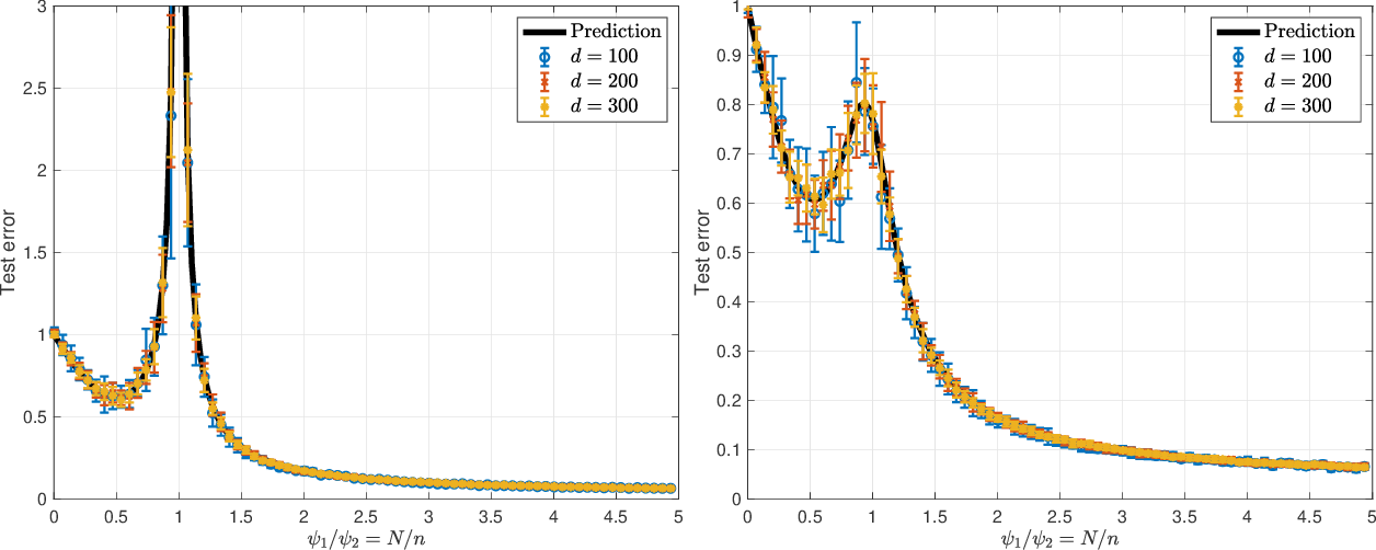 Figure 1 for The generalization error of random features regression: Precise asymptotics and double descent curve