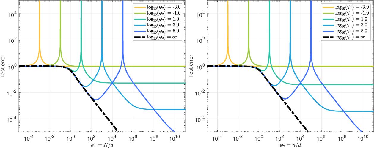 Figure 2 for The generalization error of random features regression: Precise asymptotics and double descent curve