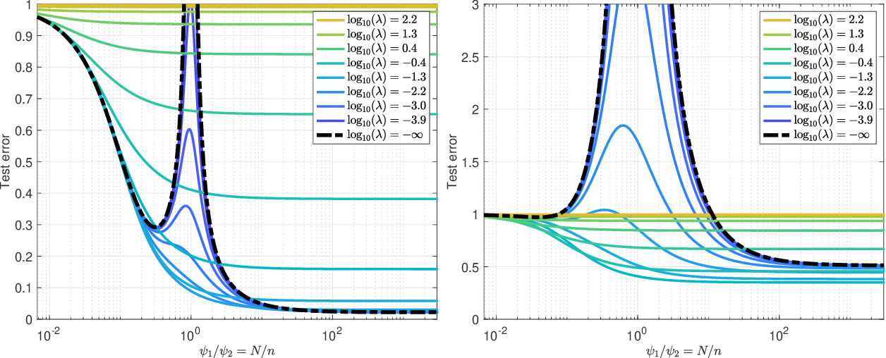 Figure 3 for The generalization error of random features regression: Precise asymptotics and double descent curve