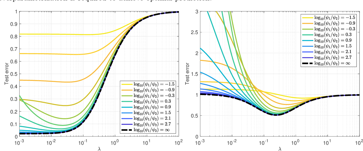 Figure 4 for The generalization error of random features regression: Precise asymptotics and double descent curve