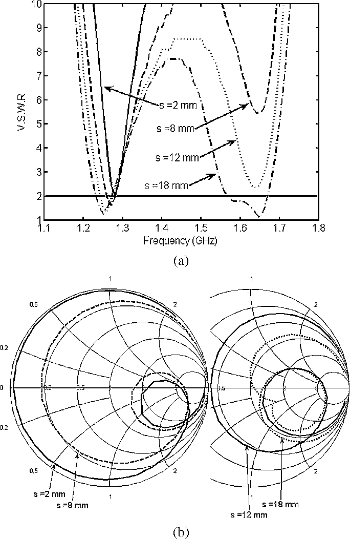 Figure 2 from Broadband folded printed quadrifilar helical antenna