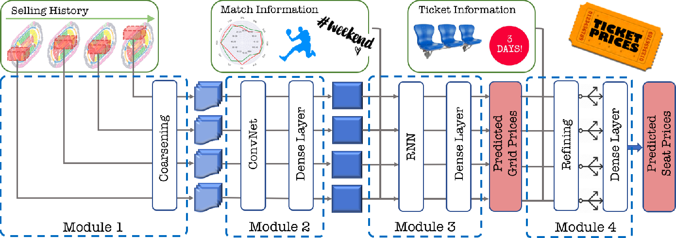 Figure 1 for Event Ticket Price Prediction with Deep Neural Network on Spatial-Temporal Sparse Data