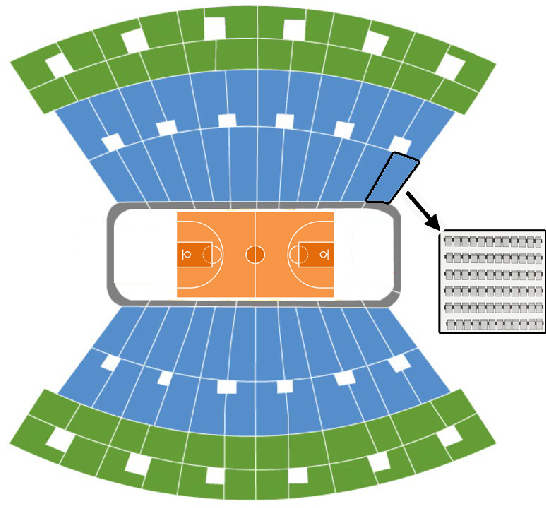 Figure 3 for Event Ticket Price Prediction with Deep Neural Network on Spatial-Temporal Sparse Data