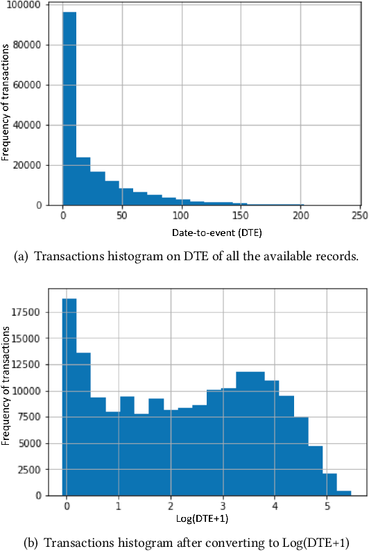Figure 4 for Event Ticket Price Prediction with Deep Neural Network on Spatial-Temporal Sparse Data