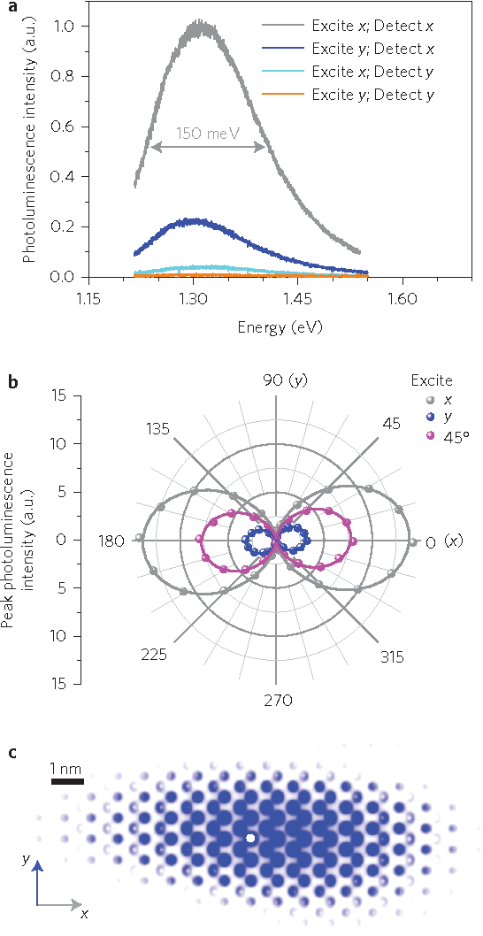 Figure 2 | Exciton photoluminescence with large in-plane anisotropy. a, Polarization-resolved photoluminescence spectra, revealing the excitonic nature of emission from the monolayer black phosphorus. The excitation