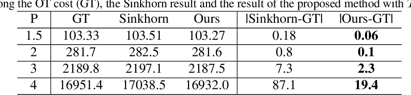 Figure 4 for Efficient Optimal Transport Algorithm by Accelerated Gradient descent