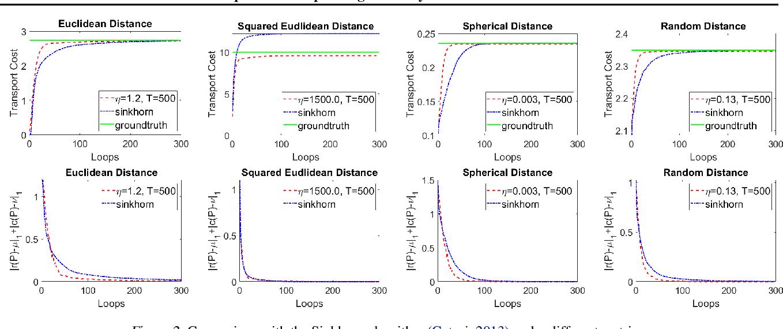 Figure 3 for Efficient Optimal Transport Algorithm by Accelerated Gradient descent
