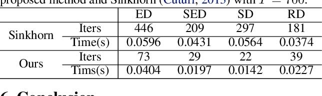 Figure 2 for Efficient Optimal Transport Algorithm by Accelerated Gradient descent