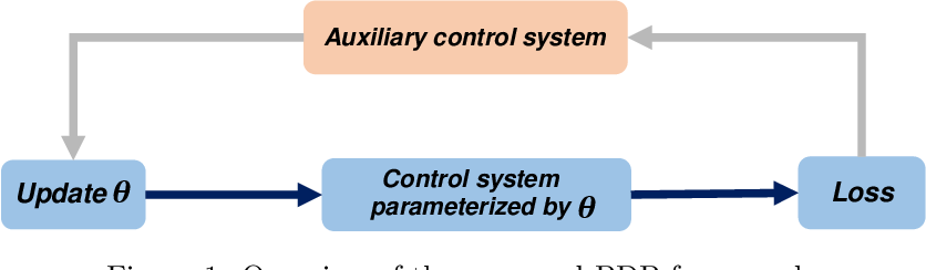 Figure 1 for Pontryagin Differentiable Programming: An End-to-End Learning and Control Framework