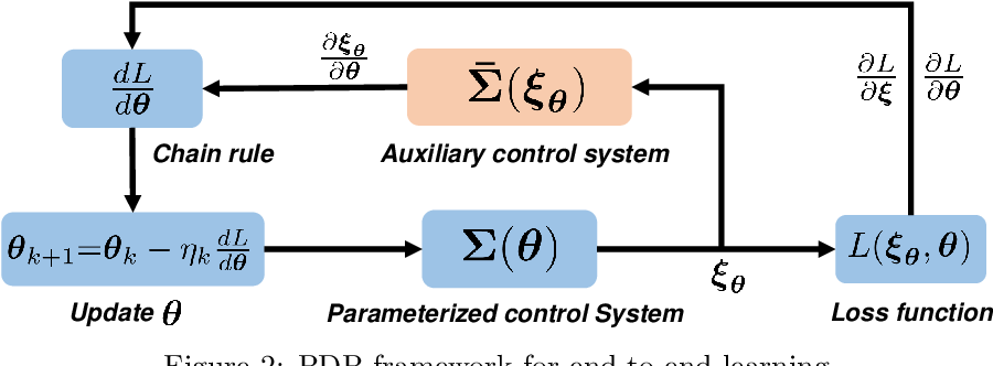 Figure 2 for Pontryagin Differentiable Programming: An End-to-End Learning and Control Framework