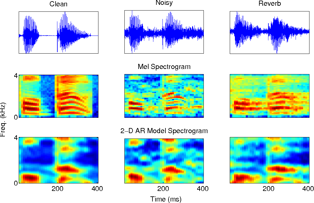 Figure 3 from Robust speaker recognition using spectro-temporal