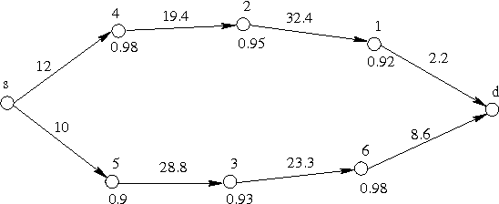 Figure 2 for Design of an Optimal Bayesian Incentive Compatible Broadcast Protocol for Ad hoc Networks with Rational Nodes