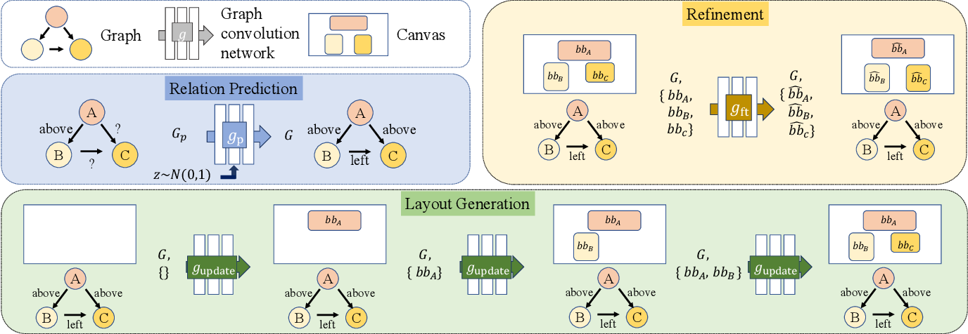 Figure 2 for Neural Design Network: Graphic Layout Generation with Constraints
