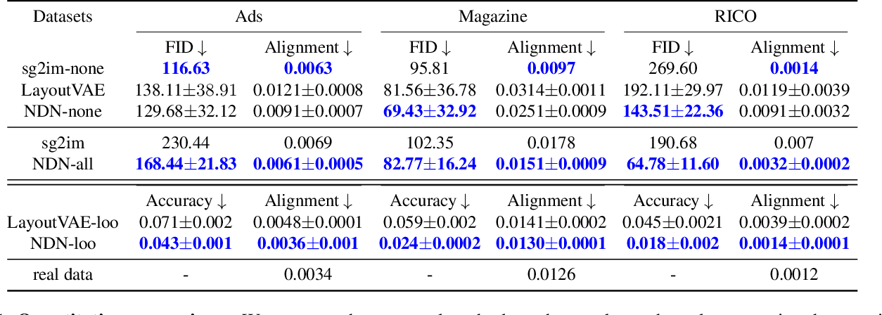 Figure 1 for Neural Design Network: Graphic Layout Generation with Constraints