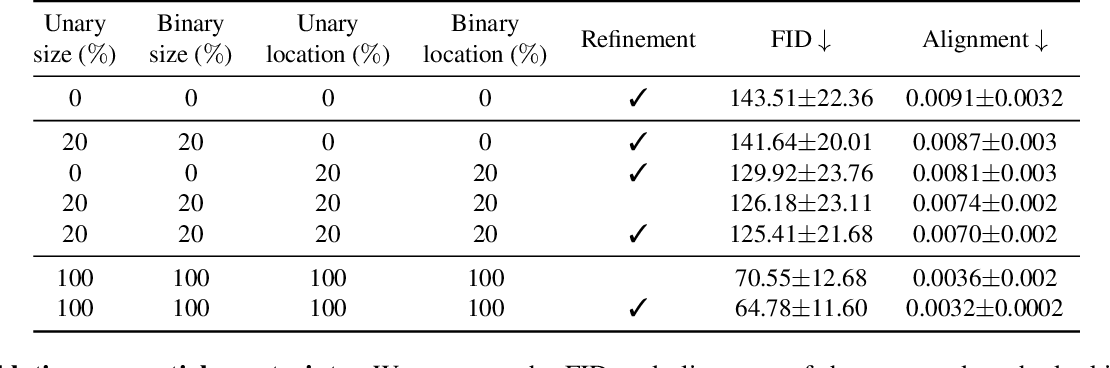 Figure 3 for Neural Design Network: Graphic Layout Generation with Constraints