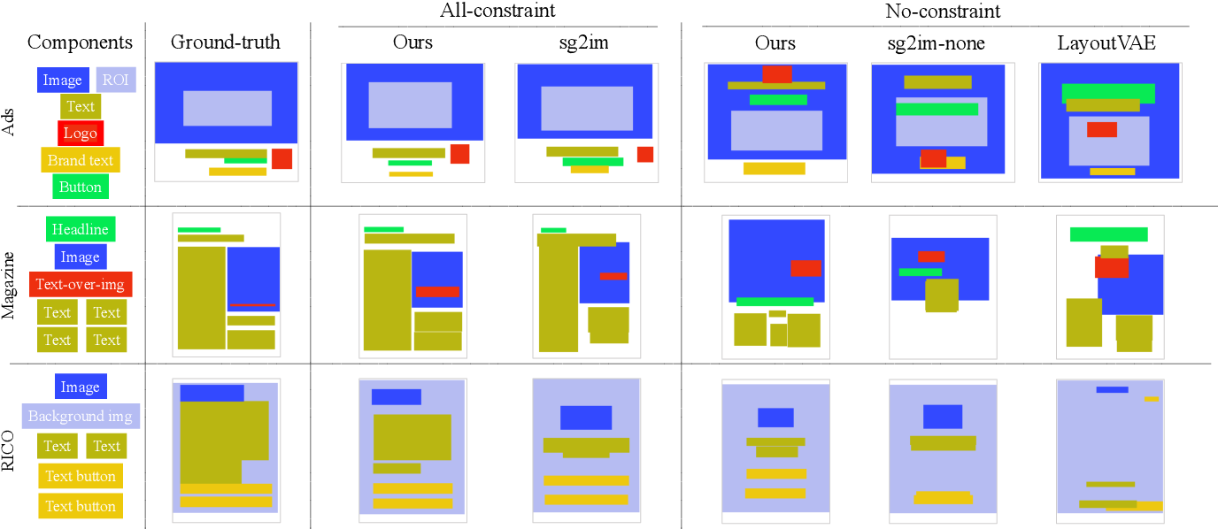 Figure 4 for Neural Design Network: Graphic Layout Generation with Constraints
