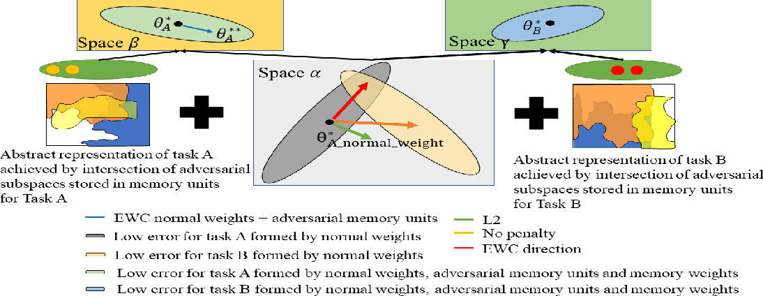 Figure 3 for Overcoming catastrophic forgetting problem by weight consolidation and long-term memory