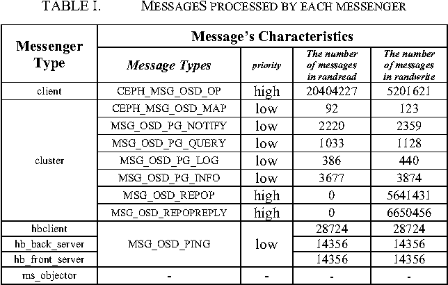 A Dynamic Message-Aware Communication Scheduler for Ceph
