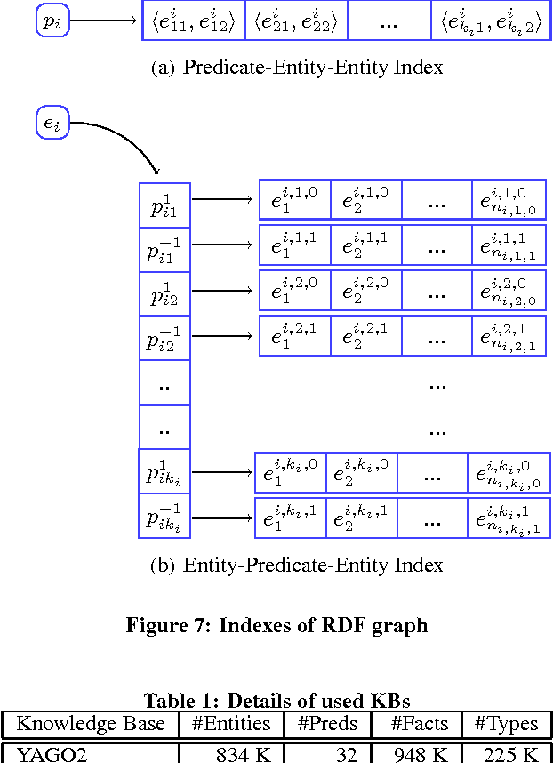 Figure 2 for RDF2Rules: Learning Rules from RDF Knowledge Bases by Mining Frequent Predicate Cycles