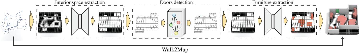 Figure 2 for Walk2Map: Extracting Floor Plans from Indoor Walk Trajectories
