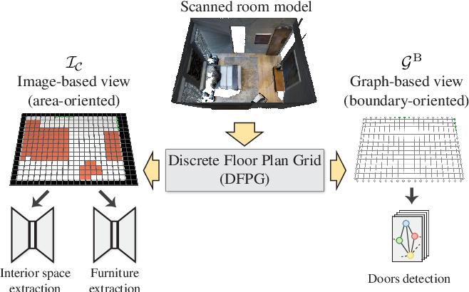 Figure 4 for Walk2Map: Extracting Floor Plans from Indoor Walk Trajectories