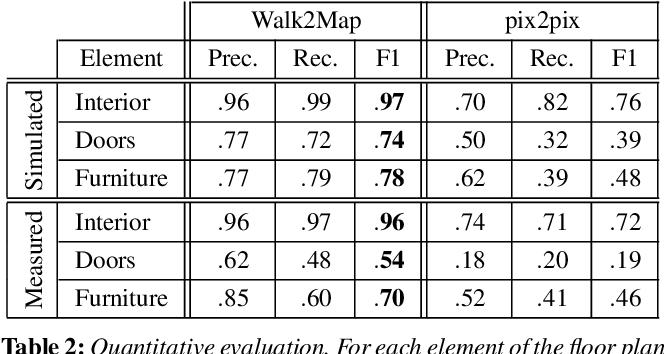 Figure 3 for Walk2Map: Extracting Floor Plans from Indoor Walk Trajectories