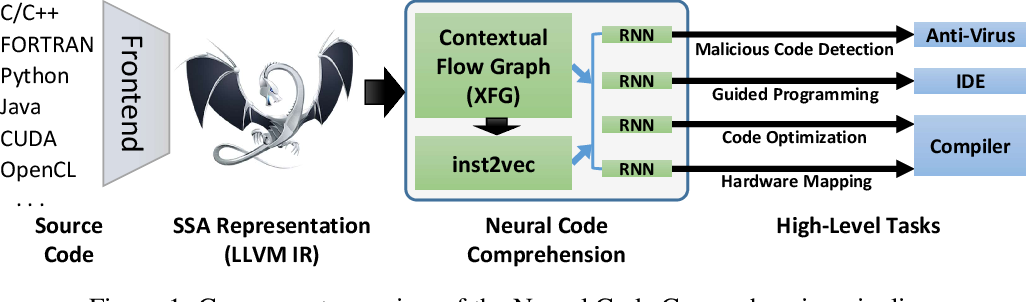 Figure 1 for Neural Code Comprehension: A Learnable Representation of Code Semantics