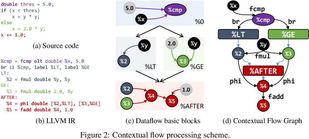 Figure 3 for Neural Code Comprehension: A Learnable Representation of Code Semantics